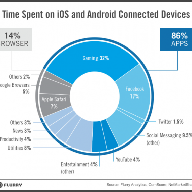 Infographic showing Time Spent on iOs and Android Connected Devices