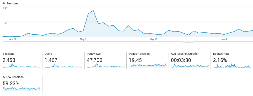 picture showing website traffic