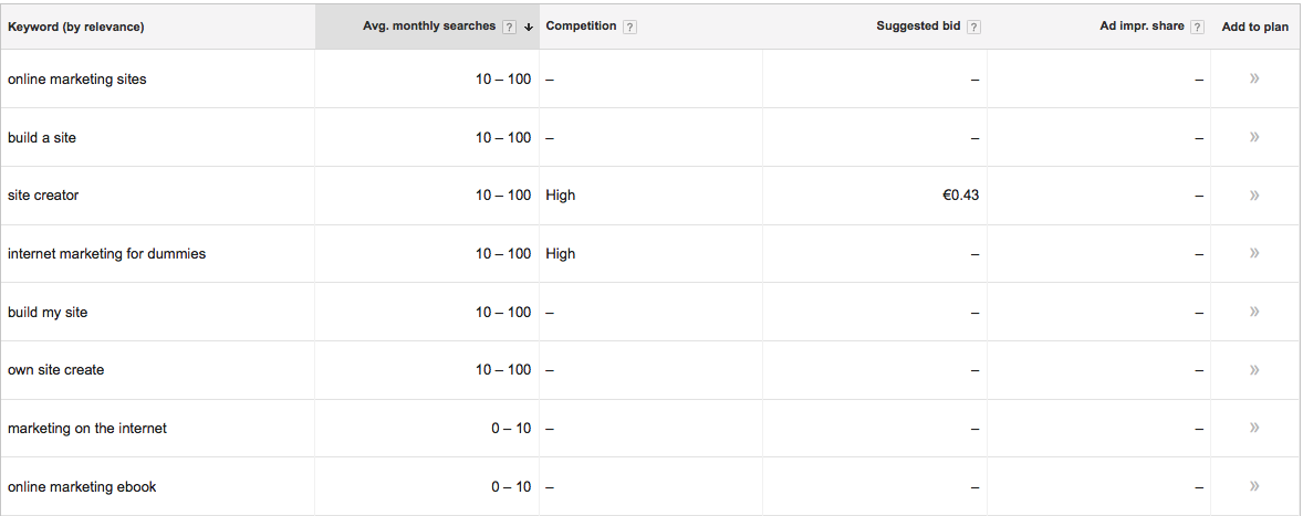 Picture showing Google Adwords Keyword Planner Results